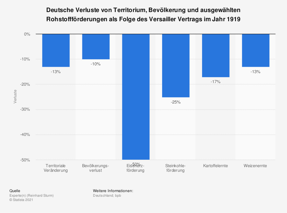 Statistik: Deutsche Verluste von Territorium, Bevölkerung und ausgewählten Rohstoffförderungen als Folge des Versailler Vertrags im Jahr 1919 | Statista