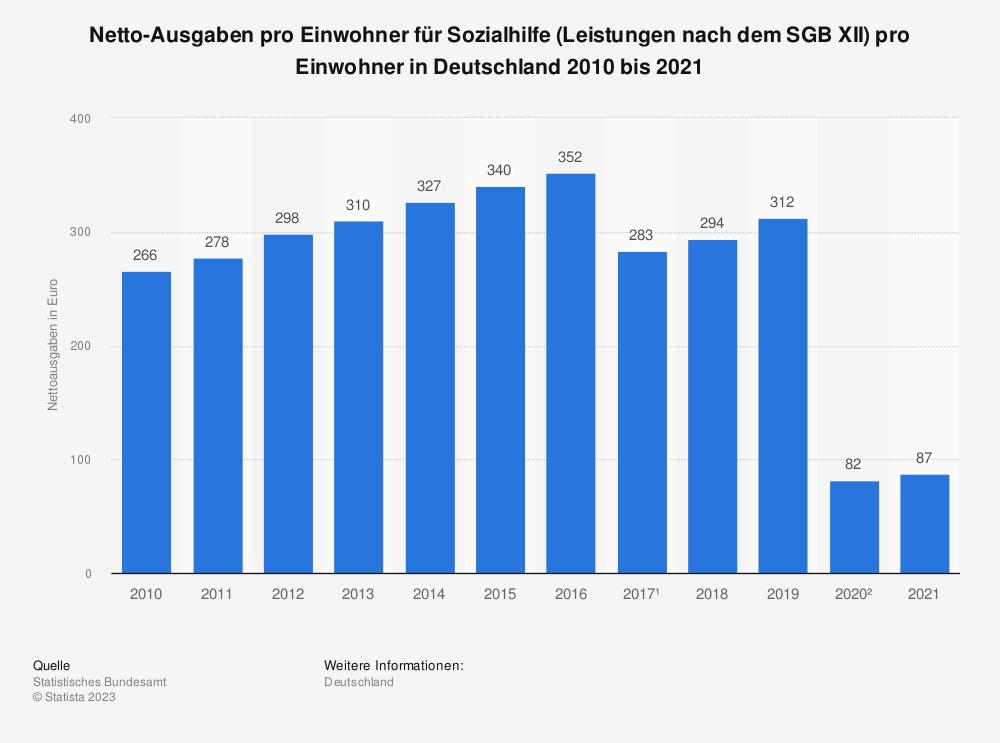 Statistik: Netto-Ausgaben pro Einwohner für Sozialhilfe (Leistungen nach dem SGB XII) pro Einwohner in Deutschland 2009 bis 2019   Statista