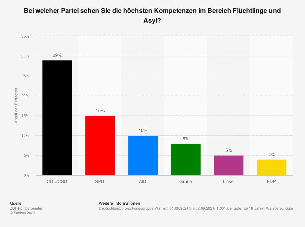 Statistik: Bei welcher Partei sehen Sie die höchsten Kompetenzen im Bereich Flüchtlinge und Asyl? | Statista