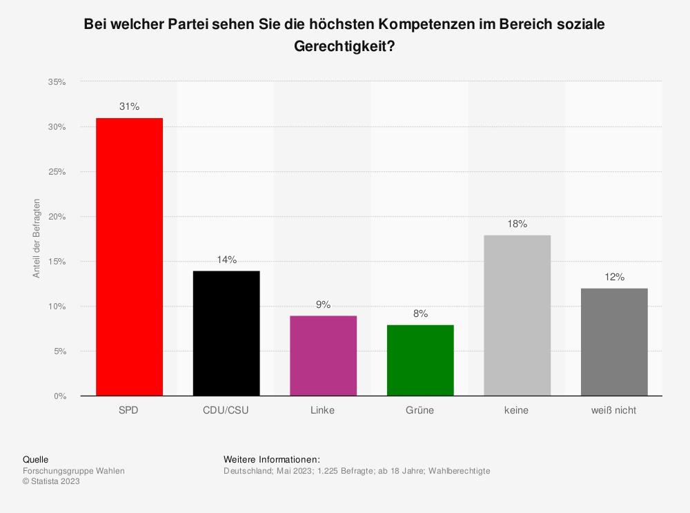 Statistik: Bei welcher Partei sehen Sie die höchsten Kompetenzen im Bereich soziale Gerechtigkeit? | Statista