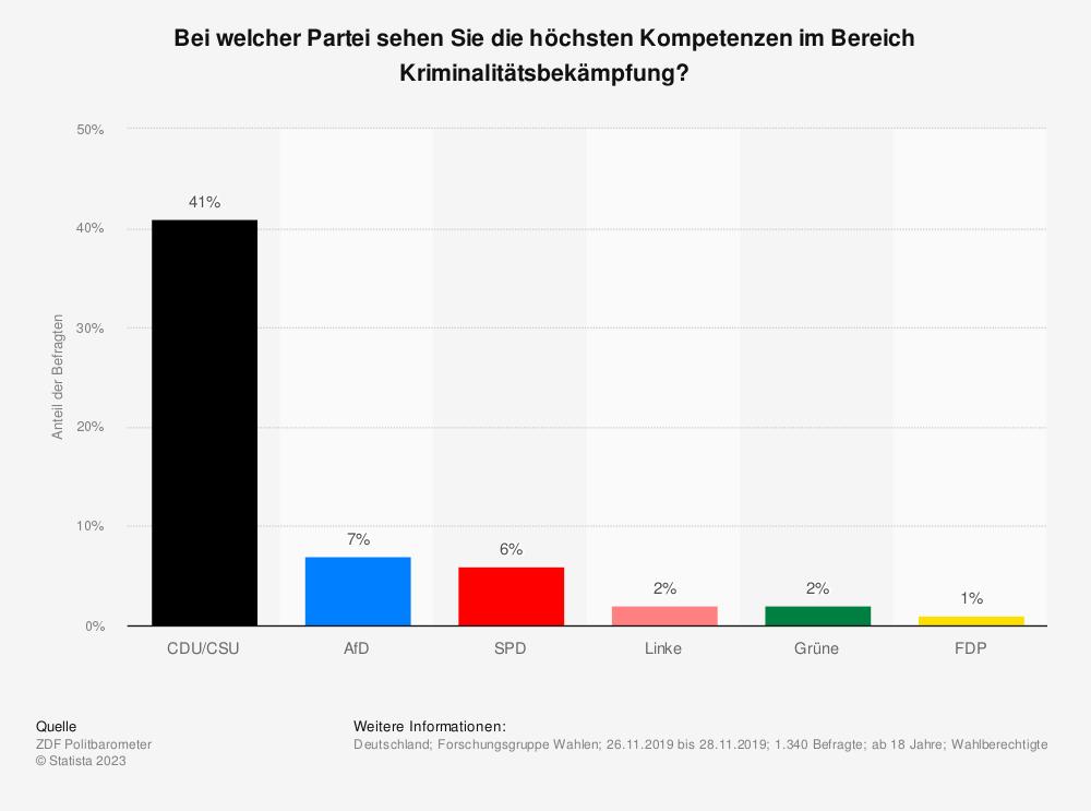 Statistik: Bei welcher Partei sehen Sie die höchsten Kompetenzen im Bereich Kriminalitätsbekämpfung? | Statista