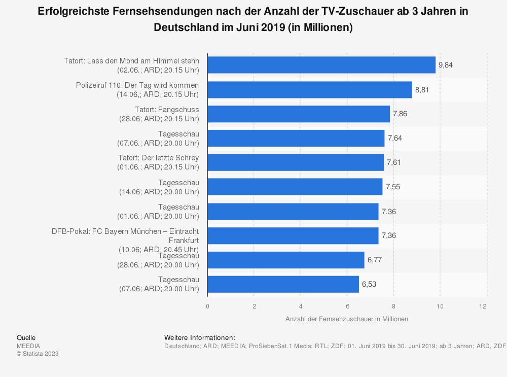 Statistik: Erfolgreichste Fernsehsendungen nach der Anzahl der TV-Zuschauer ab 3 Jahren in Deutschland im Juni 2019 (in Millionen) | Statista