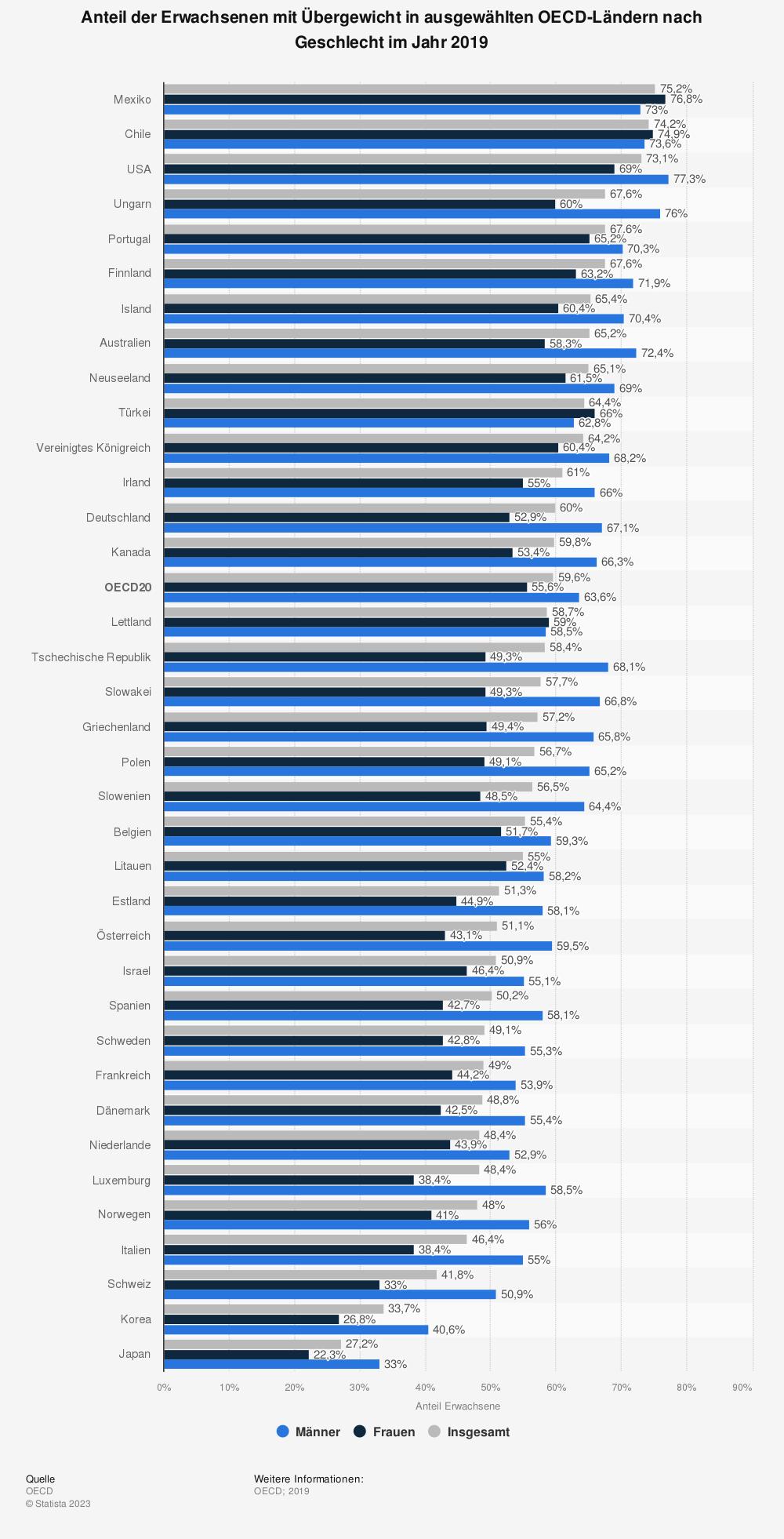 Statistik: Anteil der Erwachsenen mit Übergewicht in ausgewählten OECD-Ländern nach Geschlecht im Jahr 2017 | Statista