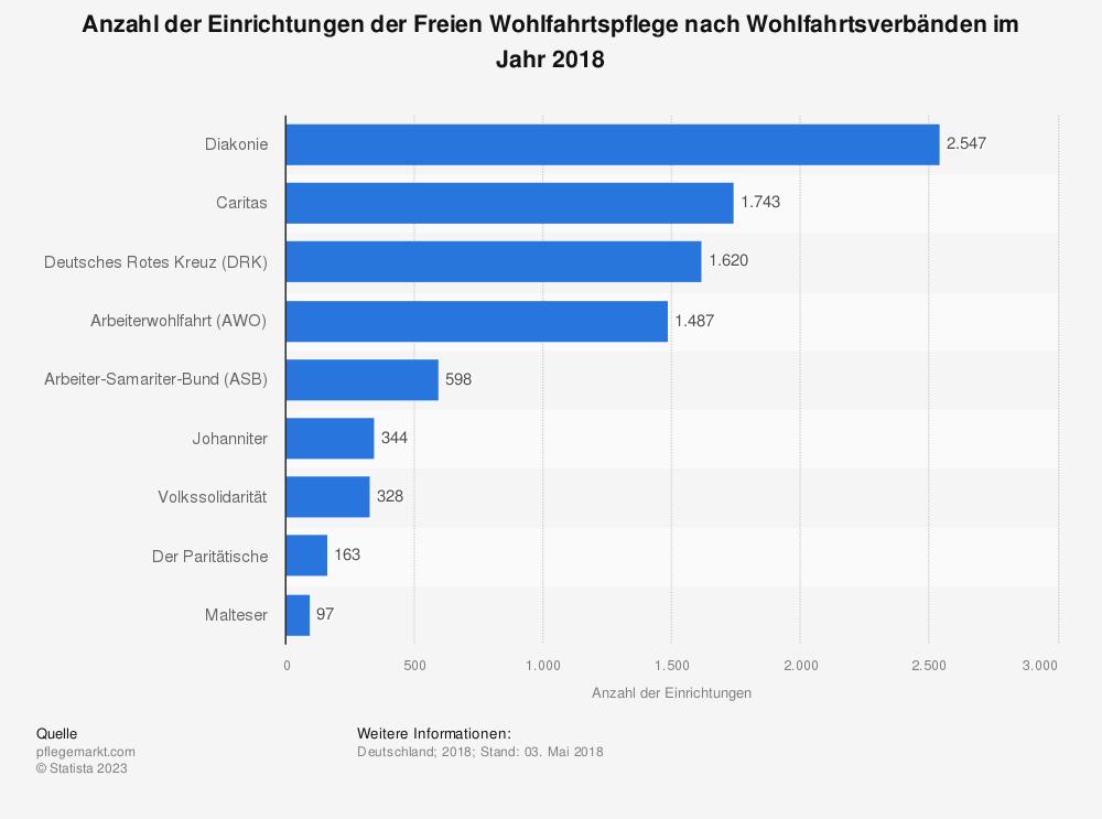Statistik: Anzahl der Einrichtungen der Freien Wohlfahrtspflege nach Wohlfahrtsverbänden im Jahr 2018 | Statista