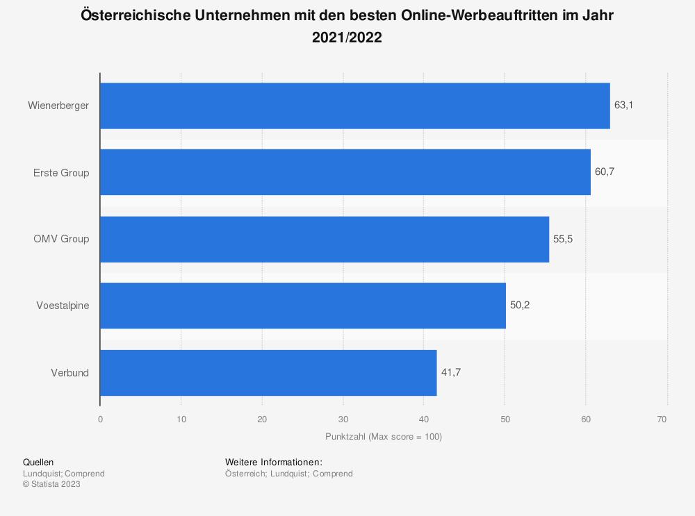 Statistik: Ranking von Unternehmen in Österreich nach Güte ihrer Webseiten im Jahr 2020/2021   Statista