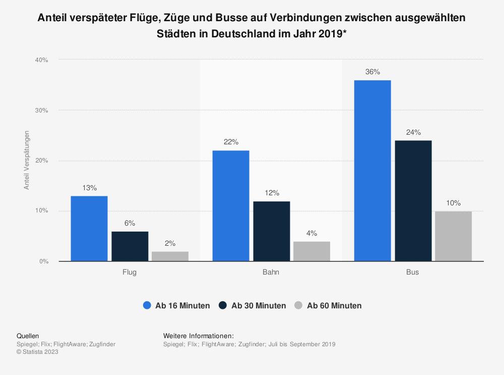 Statistik: Anteil verspäteter Flüge, Züge und Busse auf Verbindungen zwischen ausgewählten Städten in Deutschland im Jahr 2019* | Statista