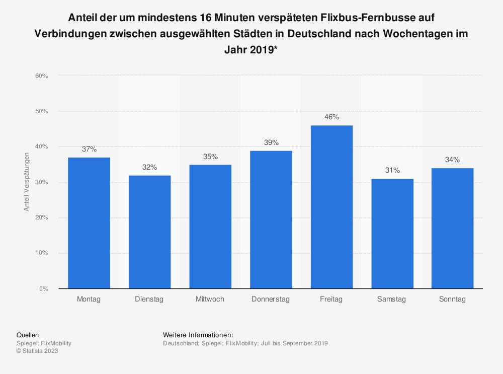 Statistik: Anteil der um mindestens 16 Minuten verspäteten Flixbus-Fernbusse auf Verbindungen zwischen ausgewählten Städten in Deutschland nach Wochentagen im Jahr 2019*   Statista