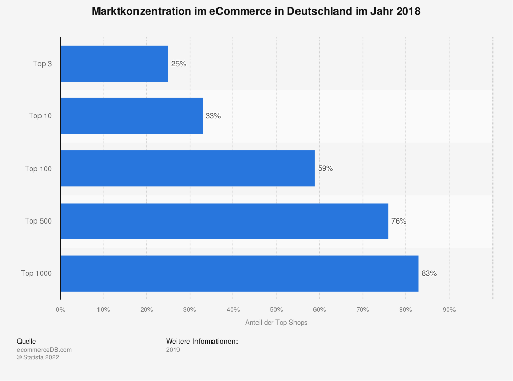 Statistik: Marktkonzentration im eCommerce in Deutschland im Jahr 2018 | Statista