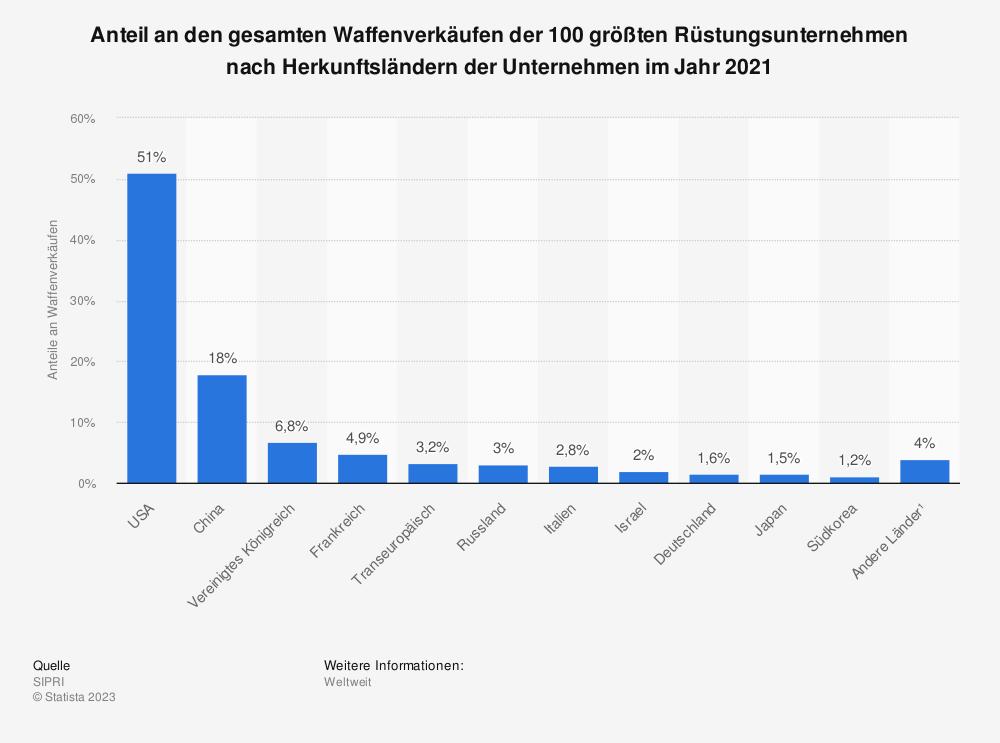 Statistik: Anteil der SIPRI Top 100 Rüstungsunternehmen* am weltweiten Waffenhandel nach Ländern 2018 | Statista