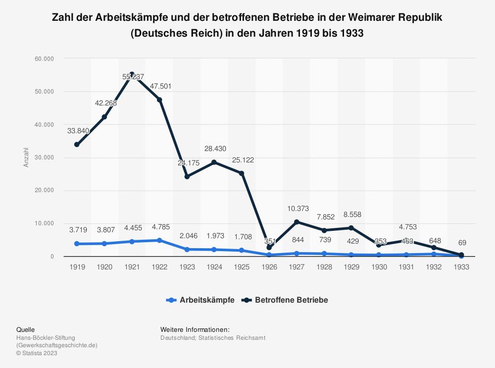 Statistik: Zahl der Arbeitskämpfe und der betroffenen Betriebe in der Weimarer Republik (Deutsches Reich)  in den Jahren 1919 bis 1933 | Statista