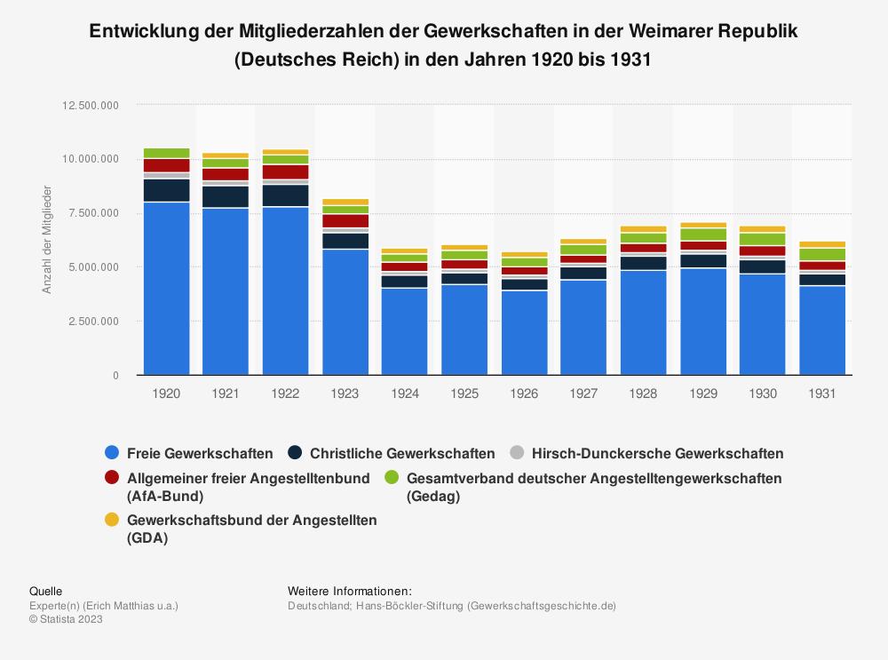 Statistik: Entwicklung der Mitgliederzahlen der Gewerkschaften in der Weimarer Republik (Deutsches Reich) in den Jahren 1920 bis 1931 | Statista