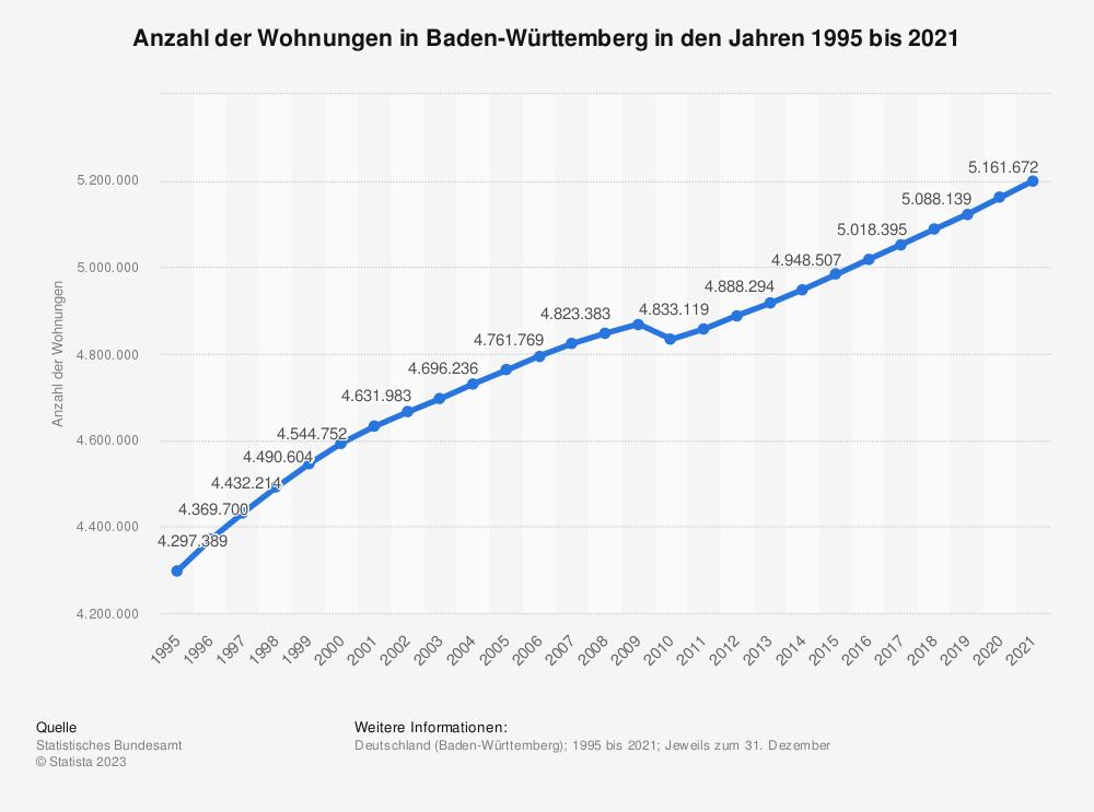 Statistik: Anzahl der Wohnungen in Baden-Württemberg in den Jahren 1995 bis 2018 | Statista