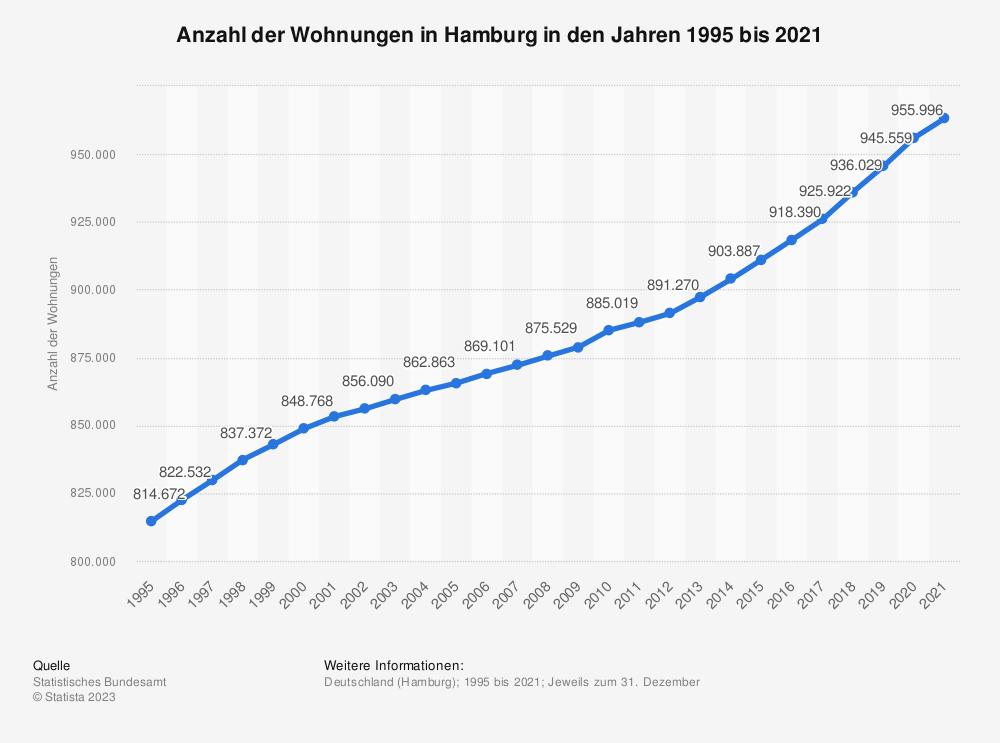 Statistik: Anzahl der Wohnungen in Hamburg in den Jahren 1995 bis 2018 | Statista