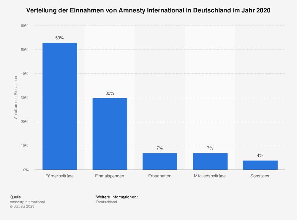Statistik: Verteilung der Einnahmen von Amnesty International in Deutschland im Jahr 2018 | Statista