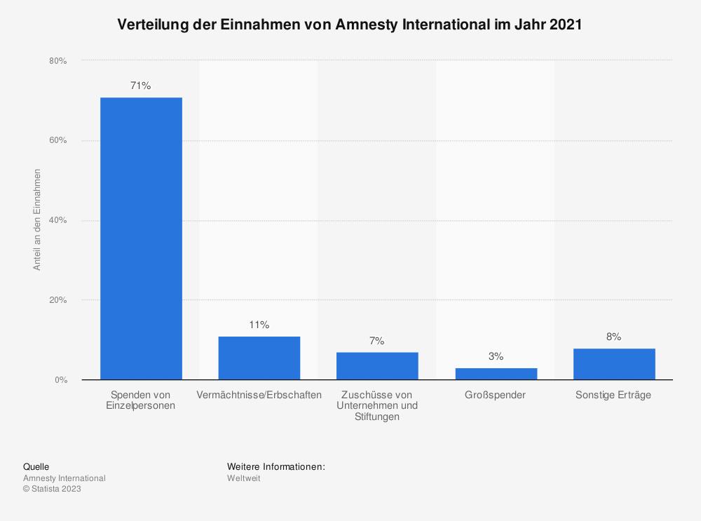 Statistik: Verteilung der Einnahmen von Amnesty International im Jahr 2017 | Statista
