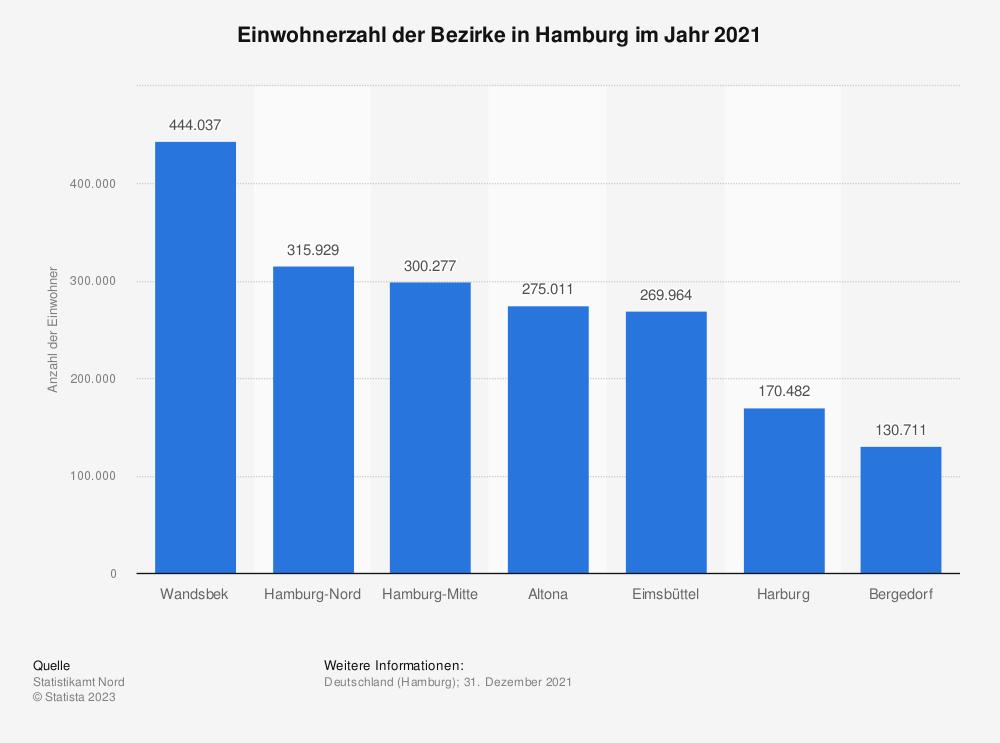 Statistik: Einwohnerzahl der Bezirke in Hamburg im Jahr 2018  | Statista