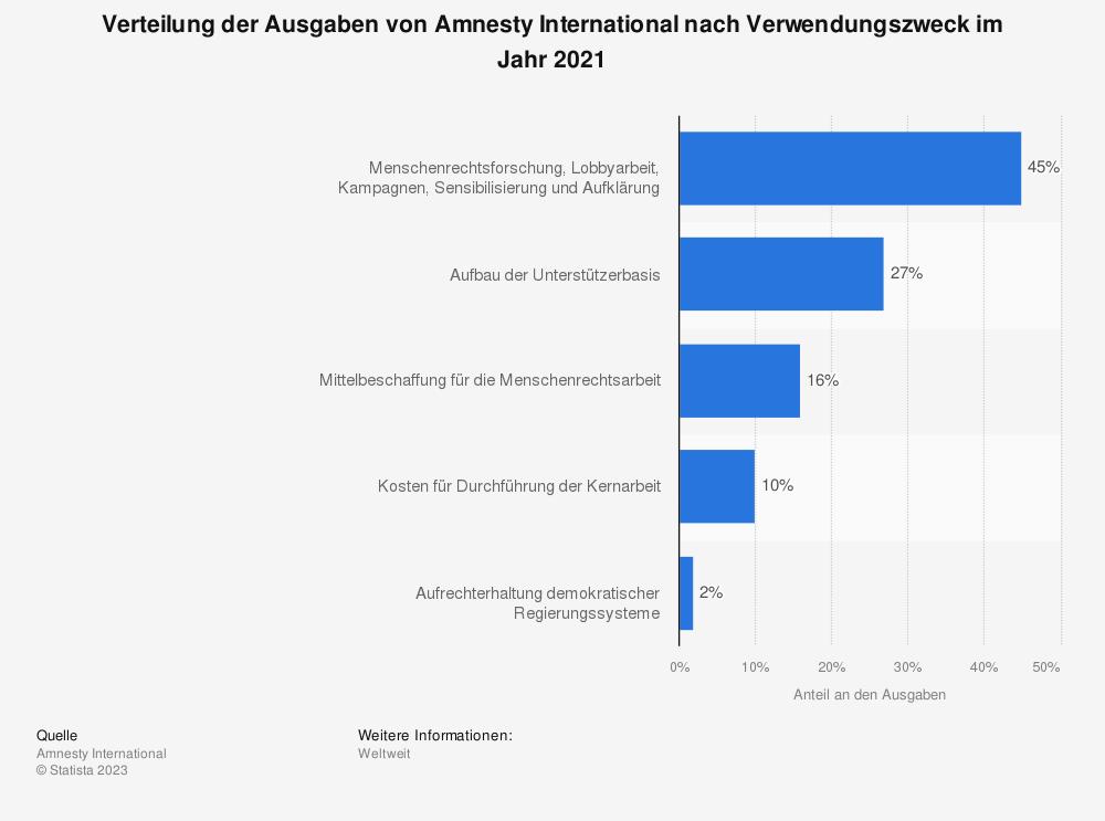 Statistik: Verteilung der Ausgaben von Amnesty International nach Verwendungszweck im Jahr 2017   Statista