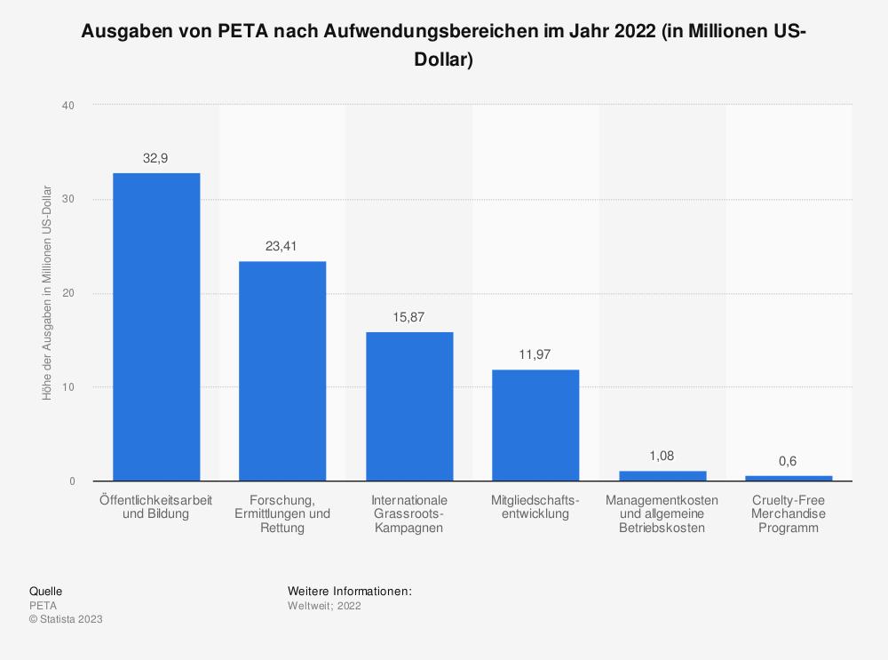 Statistik: Ausgaben von PETA nach Aufwendungsbereichen im Jahr 2020 (in Millionen US-Dollar)   Statista