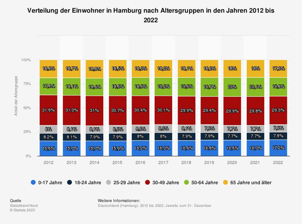 Statistik: Verteilung der Einwohner in Hamburg nach Altersgruppen in den Jahren 2009 bis 2019 | Statista