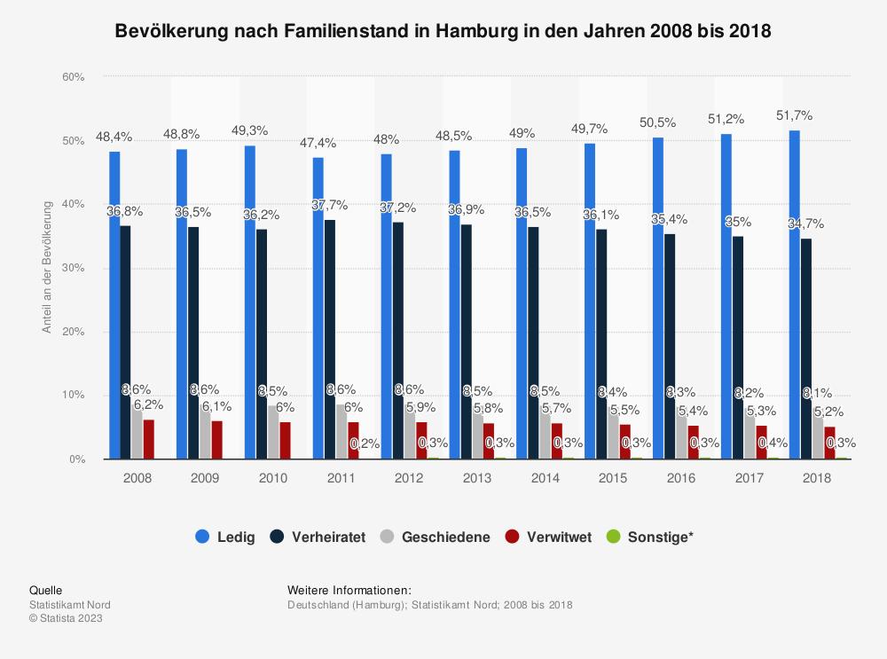 Statistik: Bevölkerung nach Familienstand in Hamburg in den Jahren 2008 bis 2018 | Statista
