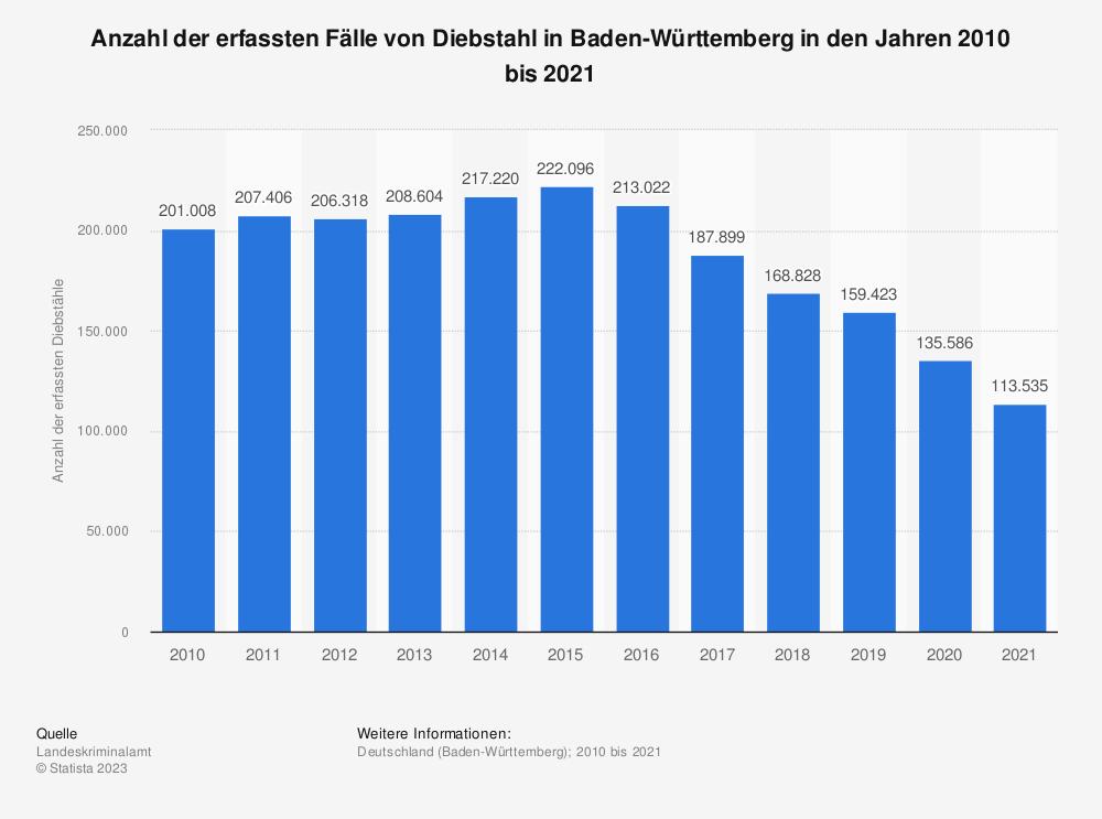 Statistik: Anzahl der erfassten Fälle von Diebstahl in Baden-Württemberg in den Jahren 2009 bis 2019 | Statista