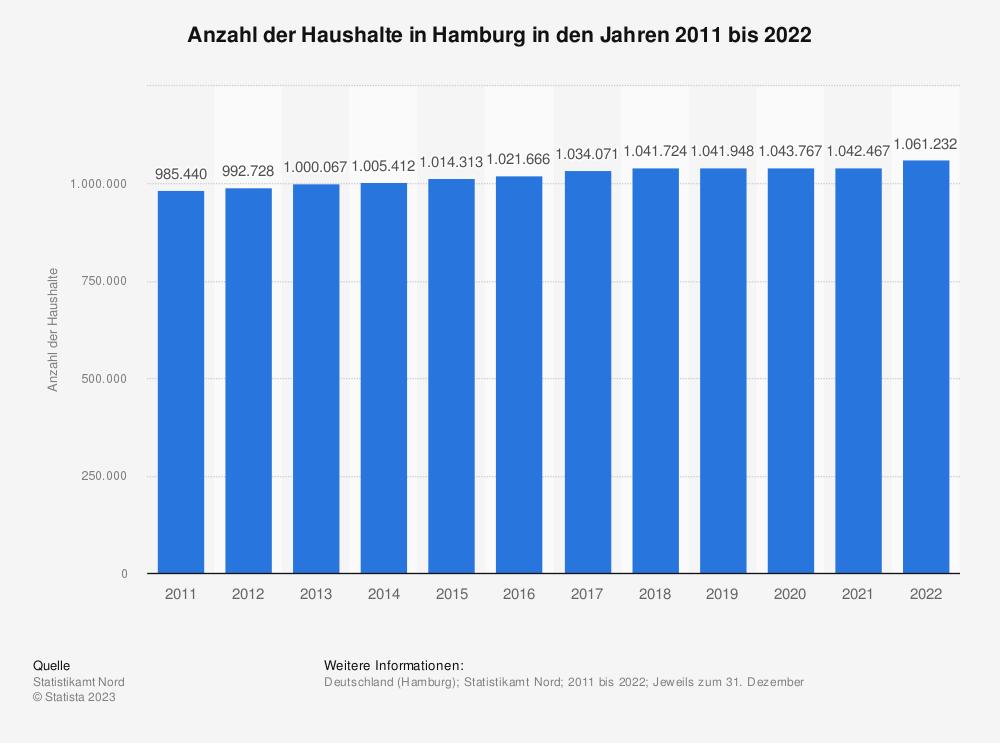 Statistik: Anzahl der Haushalte in Hamburg in den Jahren 2009 bis 2019   Statista