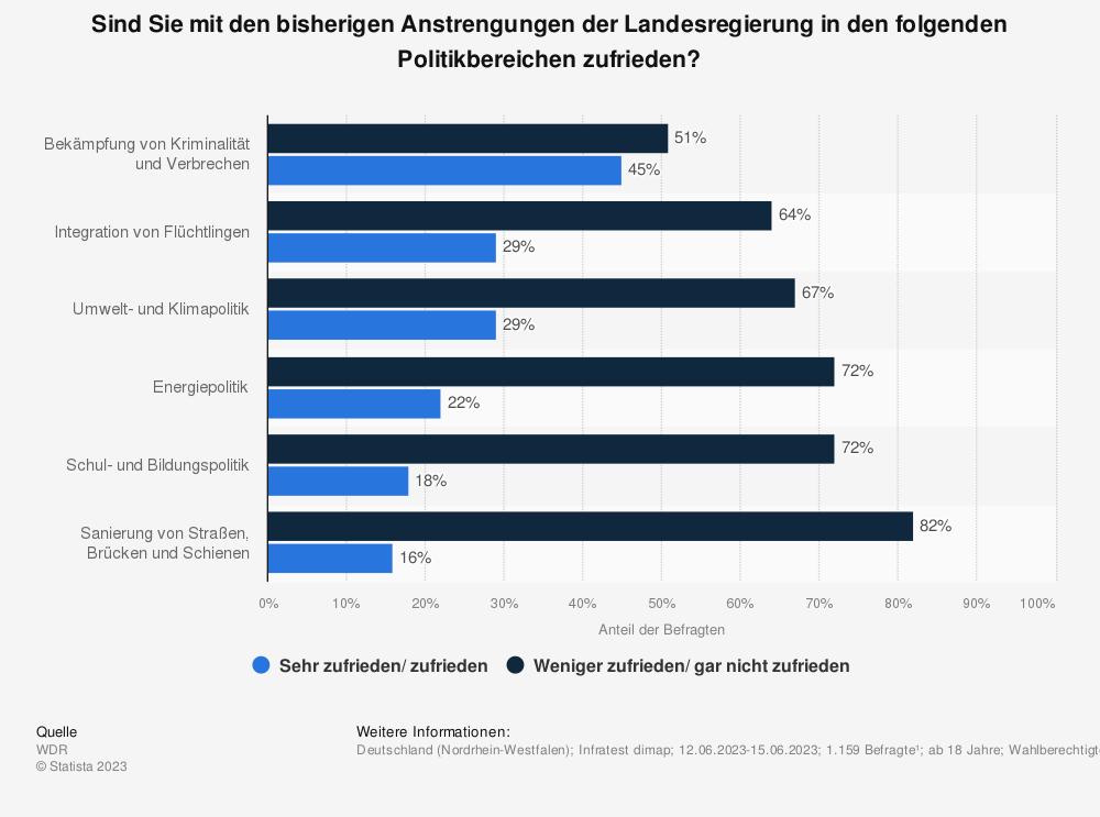 Statistik: Wie zufrieden sind Sie mit der Arbeit der Landesregierung in Nordrhein-Westfalen in den folgenden Politikbereichen? | Statista