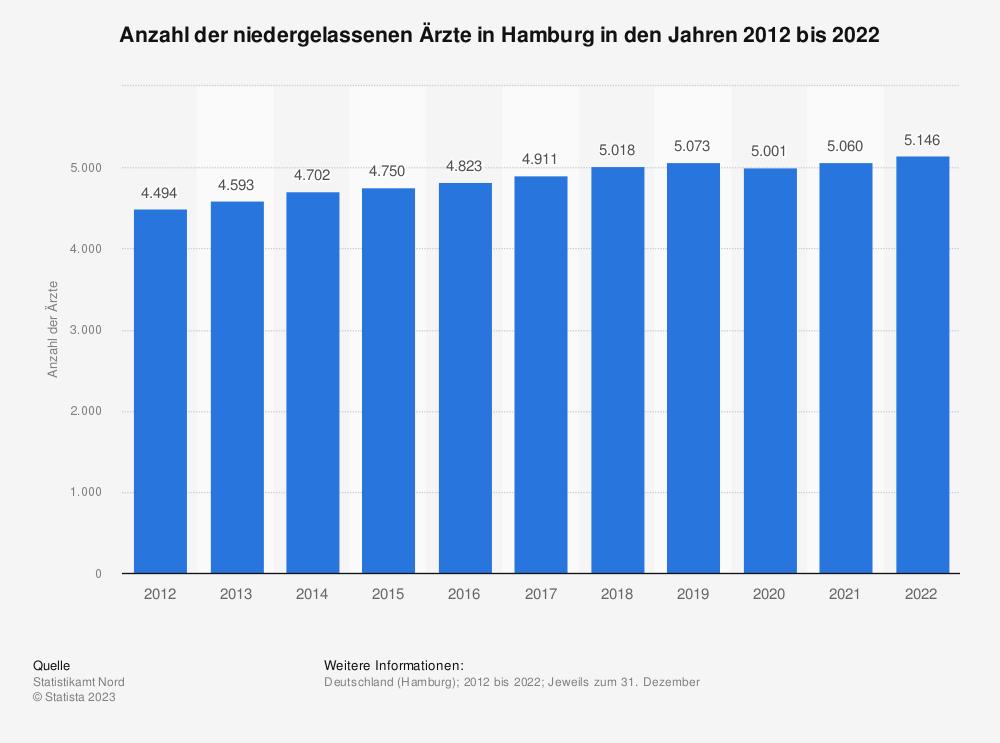 Statistik: Anzahl der niedergelassenen Ärzte in Hamburg in den Jahren 2012 bis 2019 | Statista