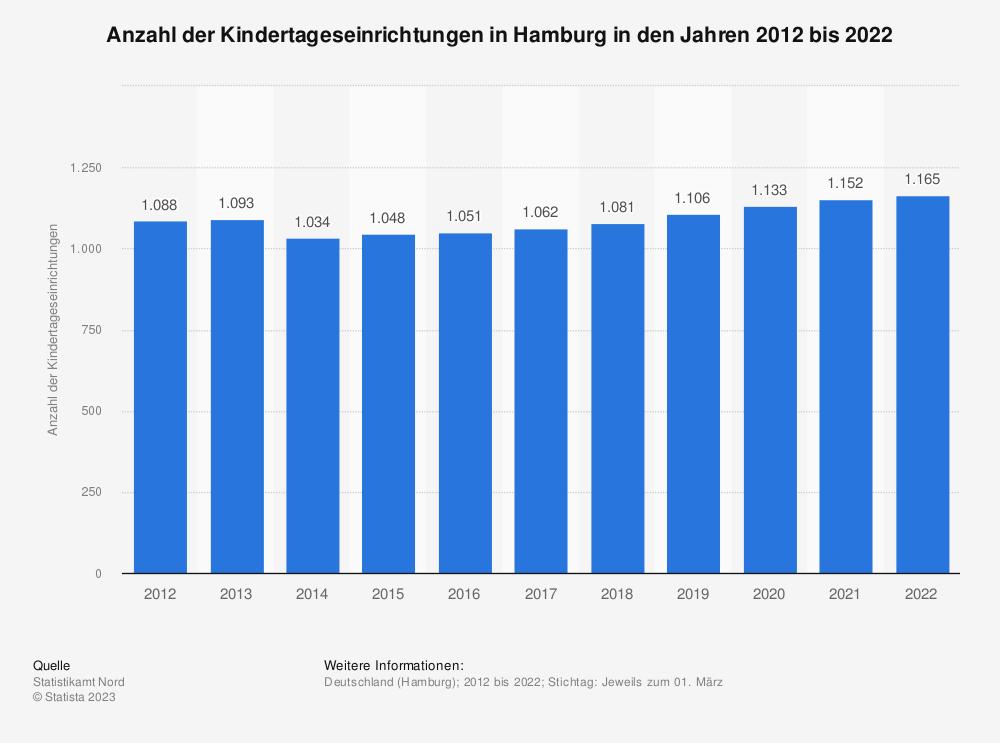 Statistik: Anzahl der Kindertageseinrichtungen in Hamburg in den Jahren 2012 bis 2019 | Statista