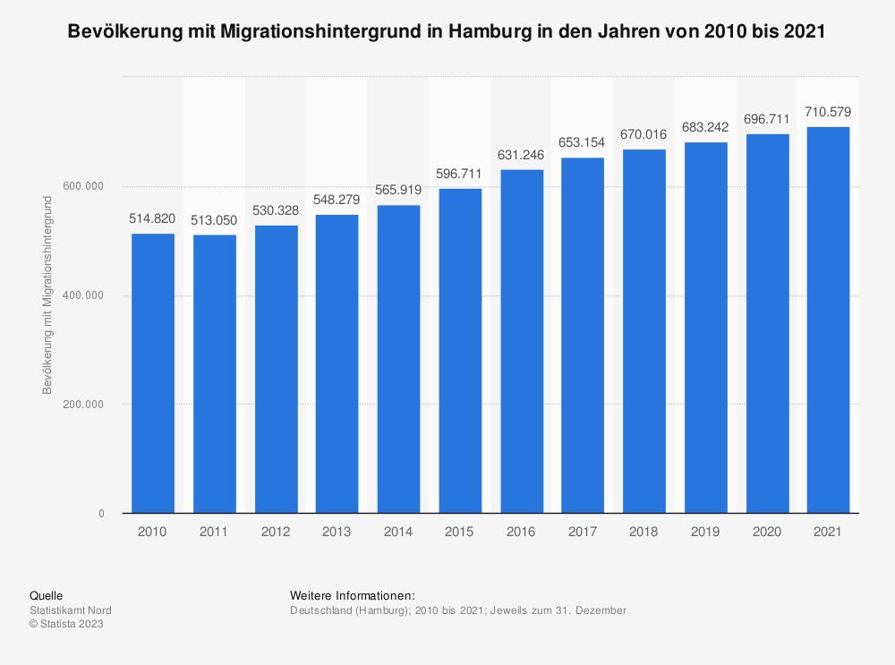Statistik: Bevölkerung mit Migrationshintergrund in Hamburg in den Jahren von 2009 bis 2019   Statista