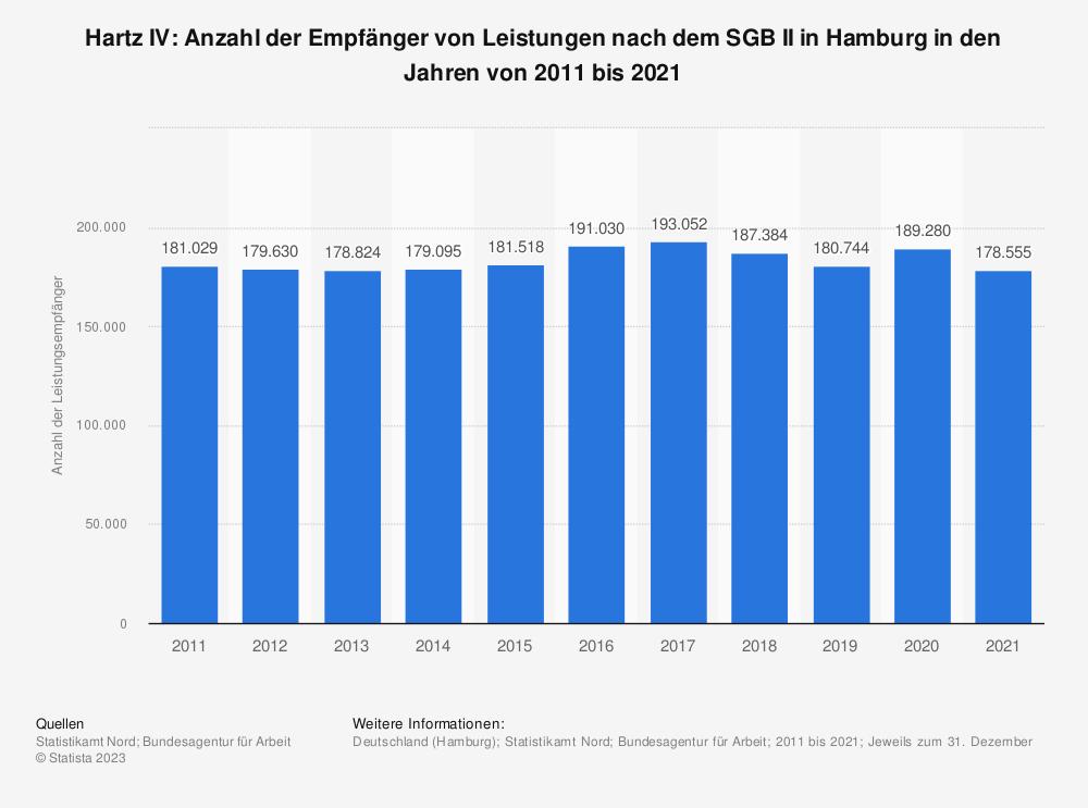 Statistik: Hartz IV: Anzahl der Empfänger von Leistungen nach dem SGB II in Hamburg in den Jahren von 2011 bis 2019 | Statista