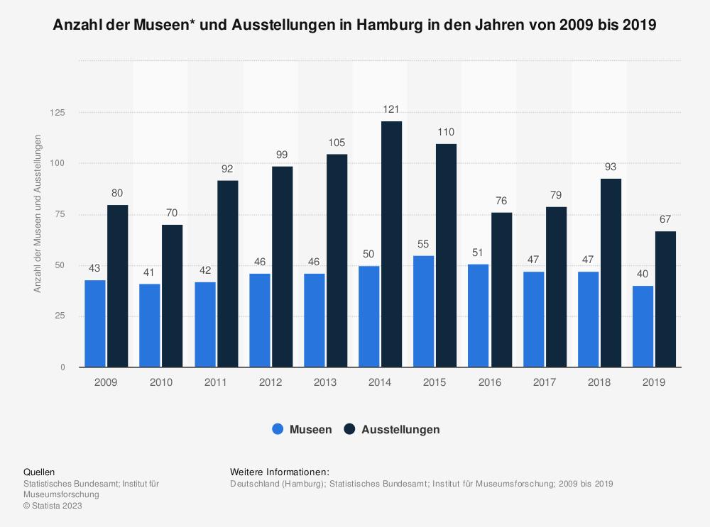 Statistik: Anzahl der Museen* und Ausstellungen in Hamburg in den Jahren von 2007 bis 2017 | Statista