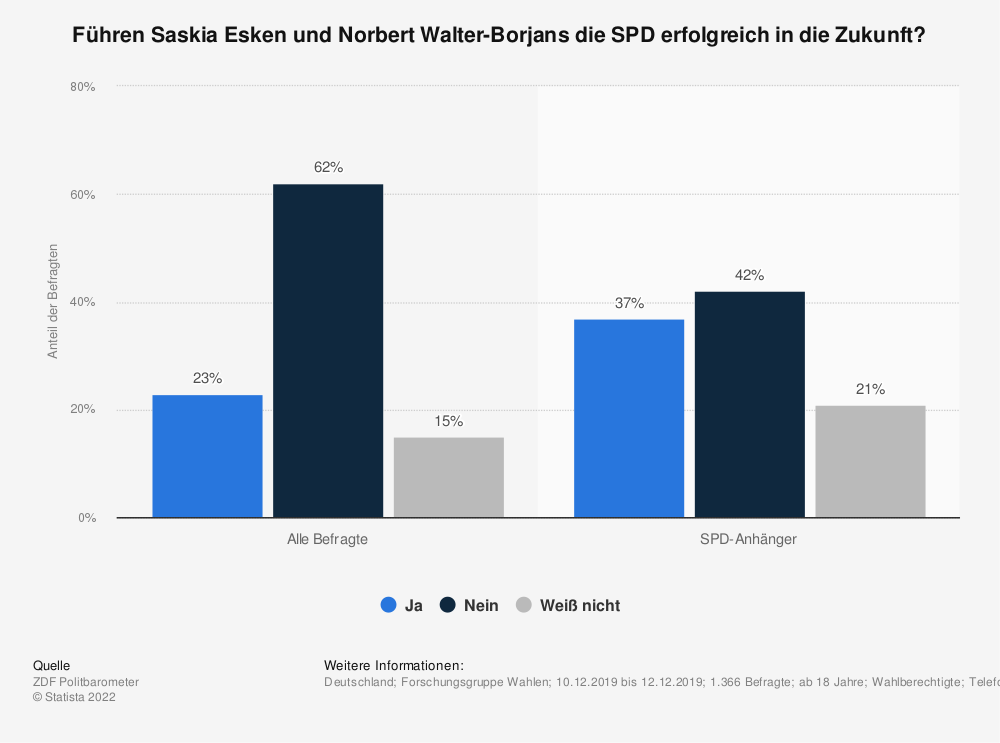 Statistik: Führen Saskia Esken und Norbert Walter-Borjans die SPD erfolgreich in die Zukunft? | Statista