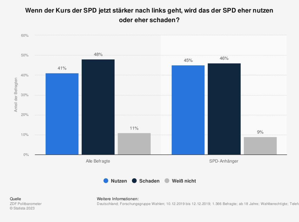 Statistik: Wenn der Kurs der SPD jetzt stärker nach links geht, wird das der SPD eher nutzen oder eher schaden? | Statista