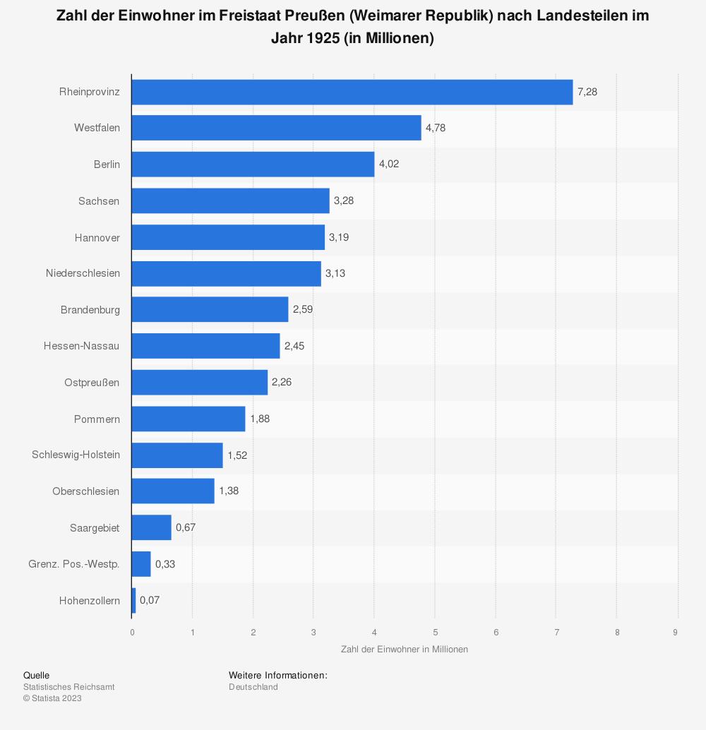 Statistik: Zahl der Einwohner im Freistaat Preußen (Weimarer Republik) nach Landesteilen im Jahr 1925 (in Millionen) | Statista
