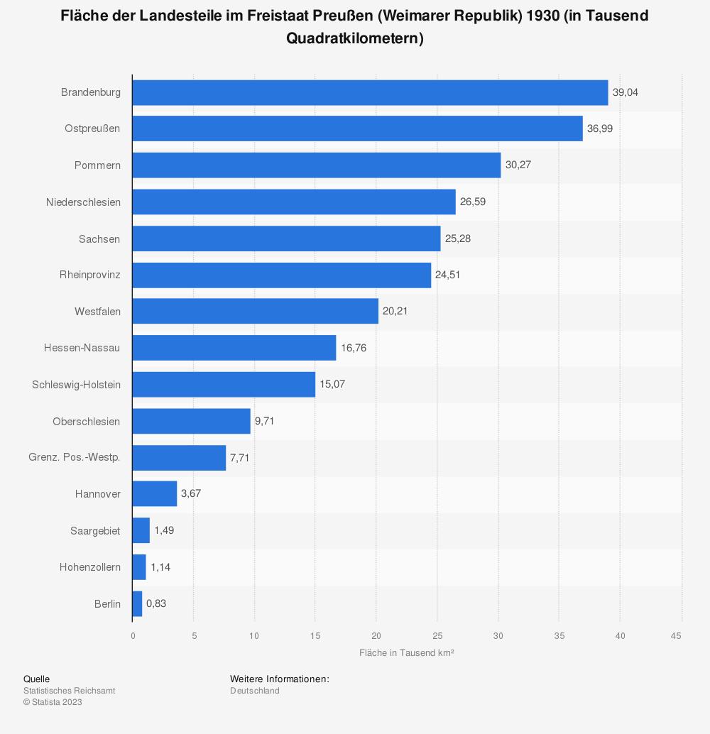 Statistik: Fläche der Landesteile im Freistaat Preußen (Weimarer Republik) 1930 (in Tausend Quadratkilometern) | Statista