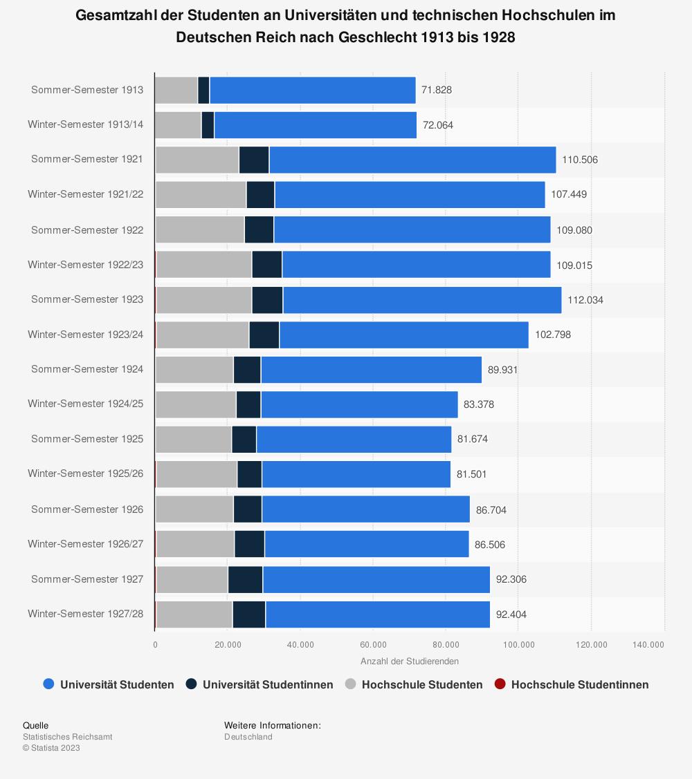 Statistik: Gesamtzahl der Studenten an Universitäten und technischen Hochschulen im Deutschen Reich nach Geschlecht 1913 bis 1928 | Statista
