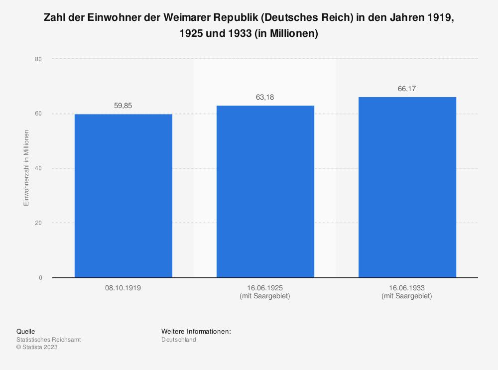 Statistik: Zahl der Einwohner der Weimarer Republik (Deutsches Reich) in den Jahren 1919, 1925 und 1933 (in Millionen)   Statista