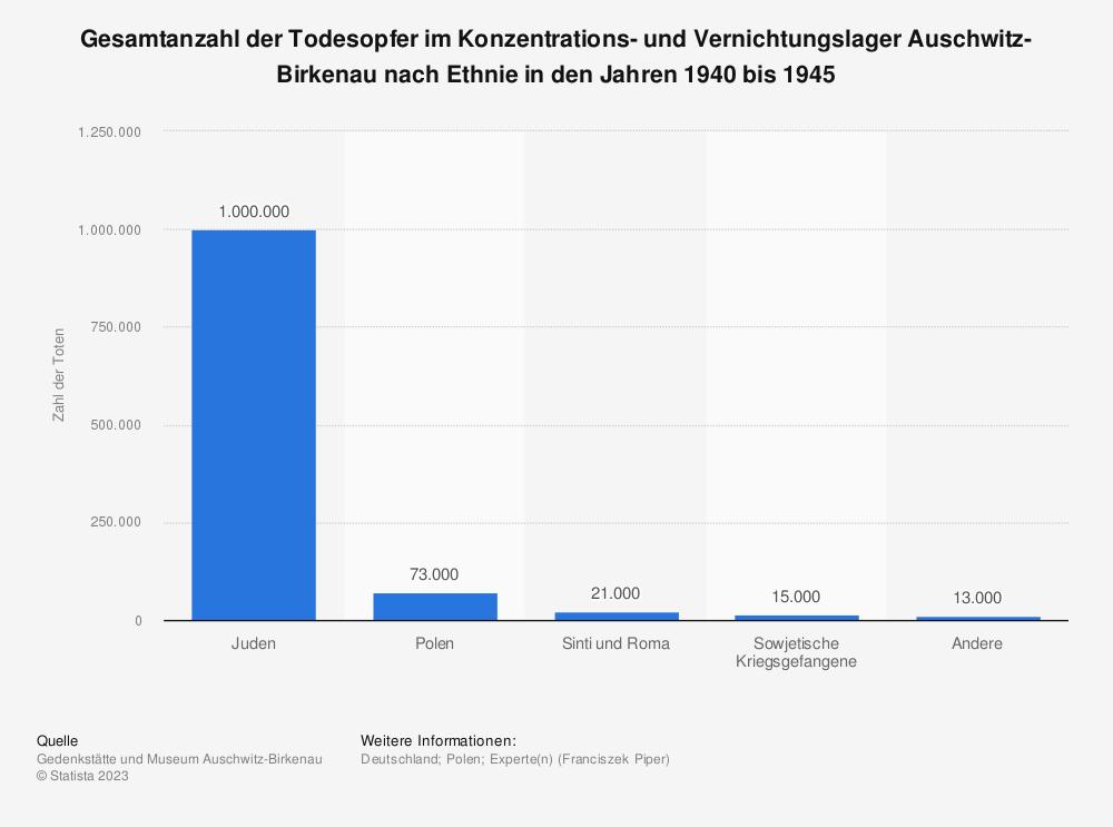 Statistik: Gesamtanzahl der Todesopfer im Konzentrations- und Vernichtungslager Auschwitz-Birkenau nach Ethnie in den Jahren 1940 bis 1945 | Statista