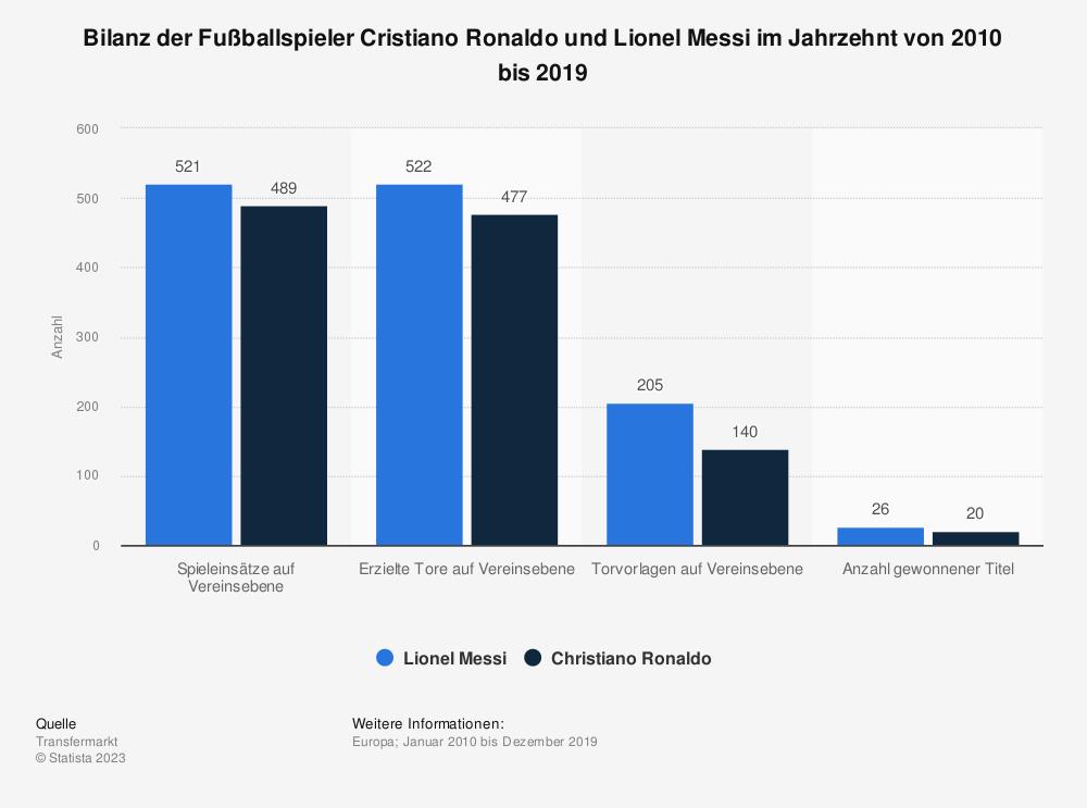 Statistik: Bilanz der Fußballspieler Cristiano Ronaldo und Lionel Messi im Jahrzehnt von 2010 bis 2019 | Statista
