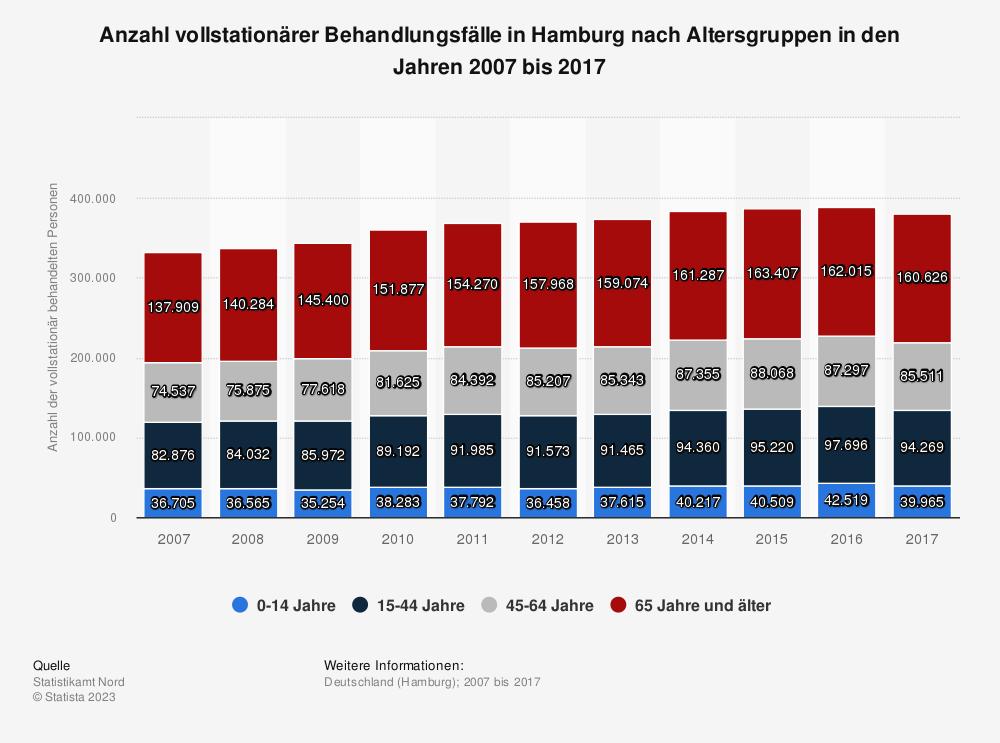 Statistik: Anzahl vollstationärer Behandlungsfälle in Hamburg nach Altersgruppen in den Jahren 2007 bis 2017 | Statista