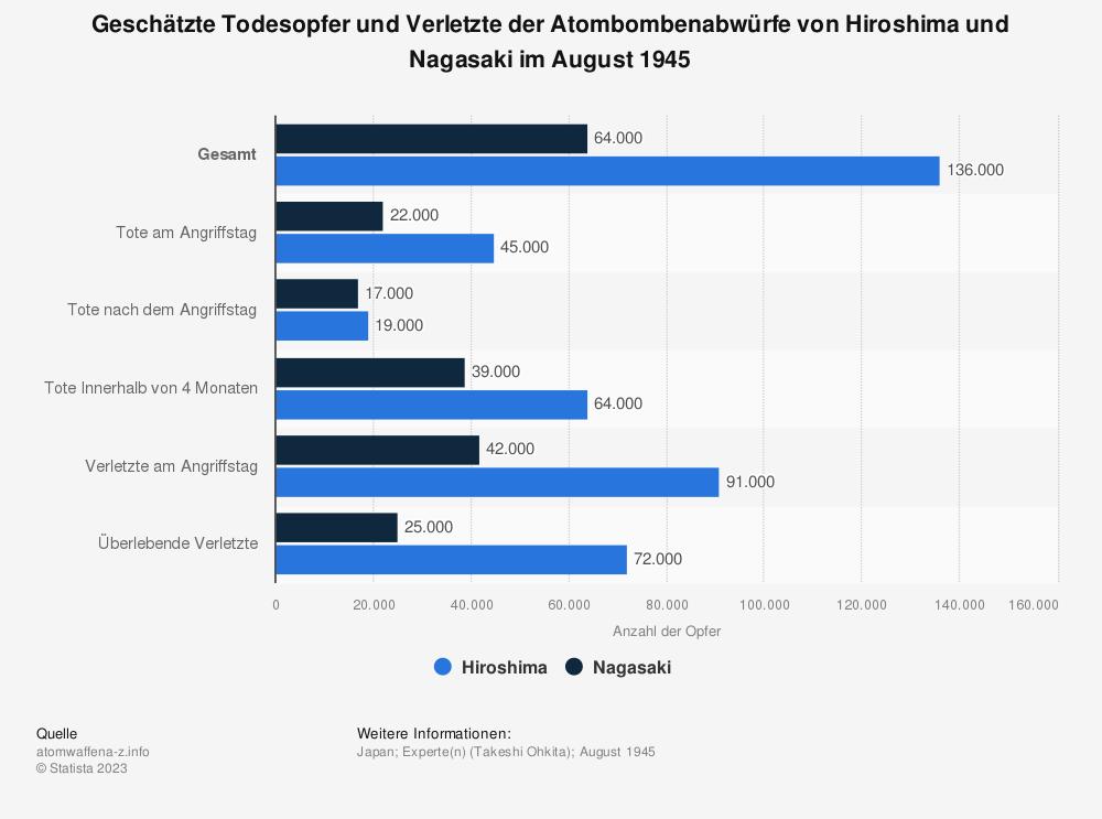 Statistik: Geschätzte Todesopfer und Verletzte der Atombombenabwürfe von Hiroshima und Nagasaki im August 1945 | Statista
