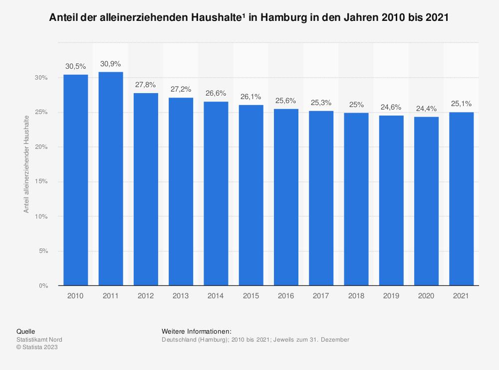 Statistik: Anteil der alleinerziehenden Haushalte in Hamburg* in den Jahren 2010 bis 2020   Statista