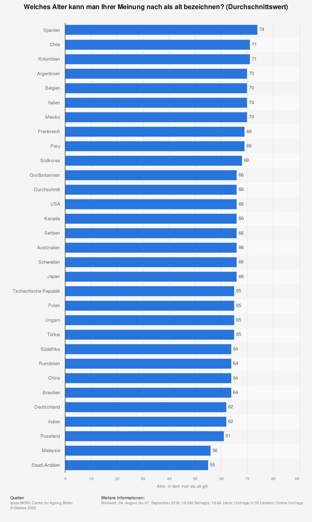Statistik: Welches Alter kann man Ihrer Meinung nach als alt bezeichnen? (Durchschnittswert) | Statista