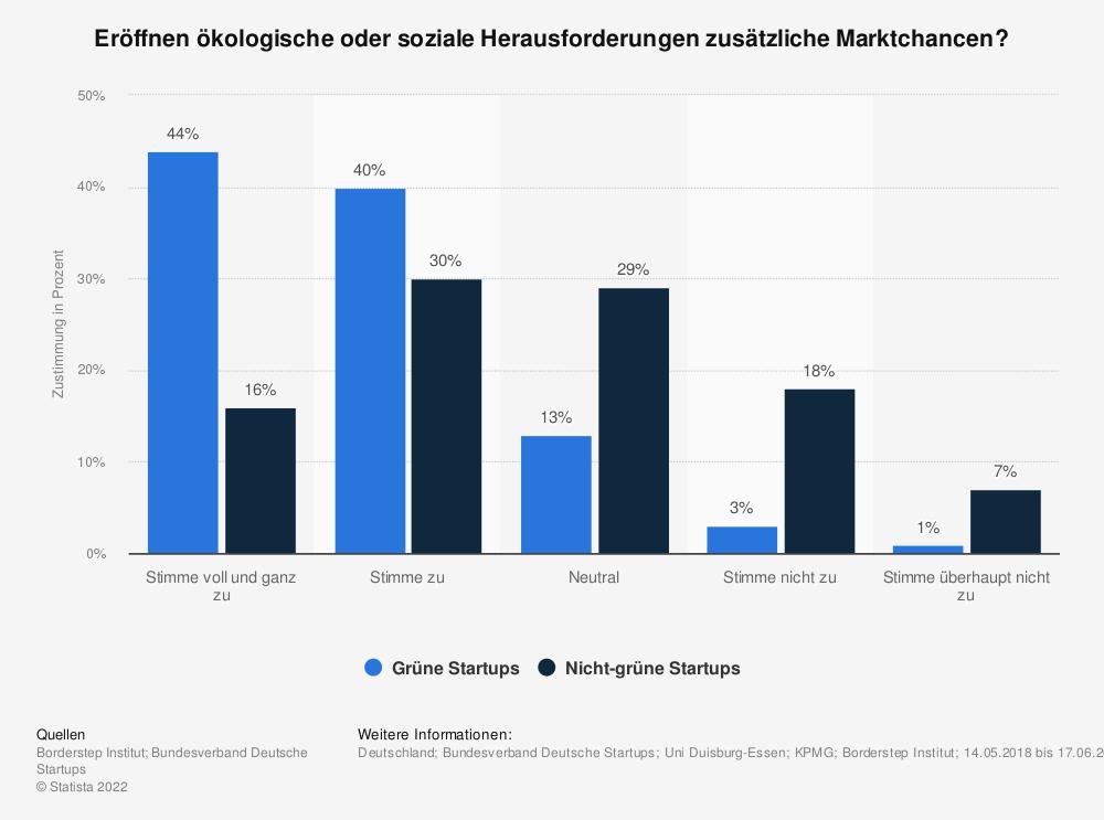 Statistik: Eröffnen ökologische oder soziale Herausforderungen zusätzliche Marktchancen? | Statista