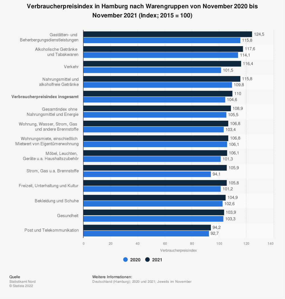 Statistik: Verbraucherpreisindex in Hamburg nach Warengruppen in den Jahren 2018 und 2019* (Index; 2015 = 100) | Statista