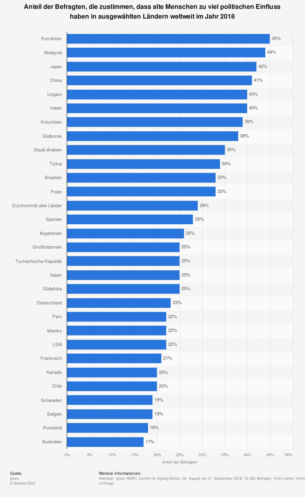 Statistik: Anteil der Befragten, die zustimmen, dass alte Menschen zu viel politischen Einfluss haben in ausgewählten Ländern weltweit im Jahr 2018 | Statista