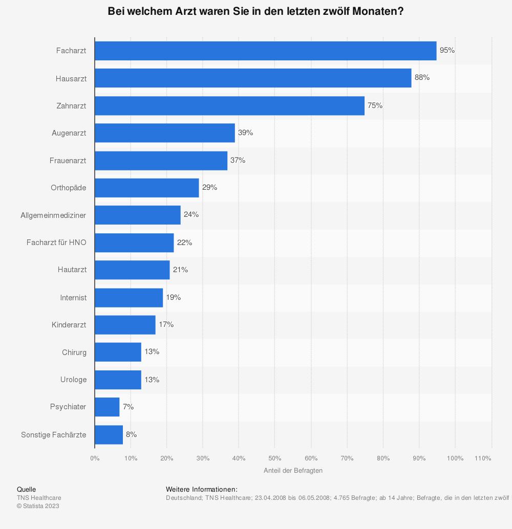 Statistik: Bei welchem Arzt waren Sie in den letzten zwölf Monaten? | Statista