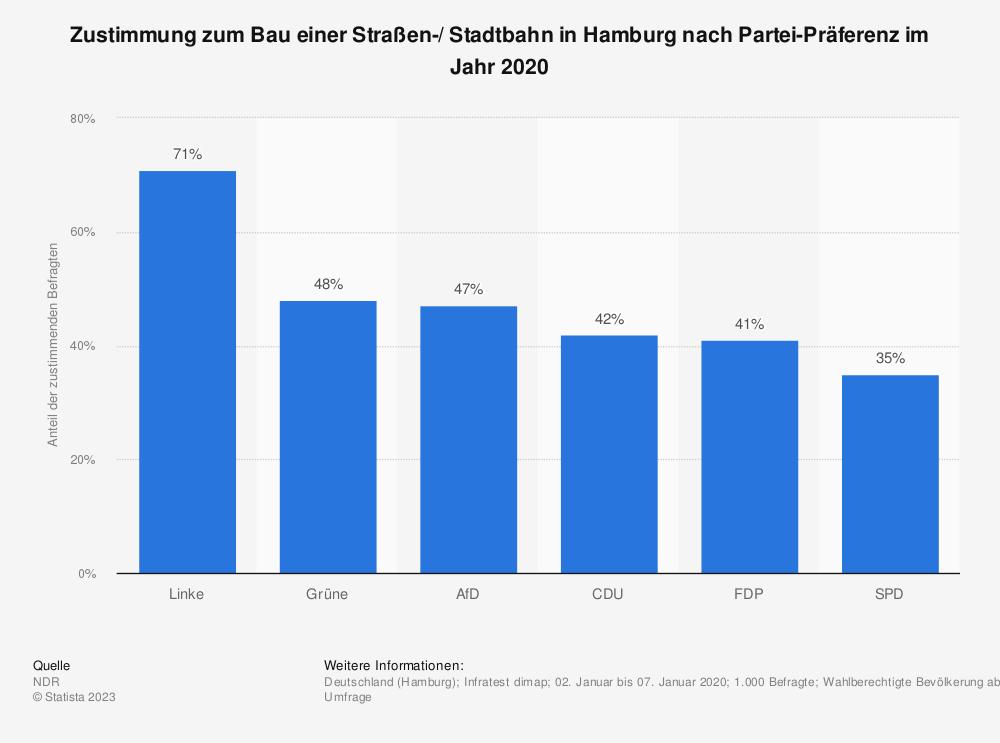 Statistik: Zustimmung zum Bau einer Straßen-/ Stadtbahn in Hamburg nach Partei-Präferenz im Jahr 2020 | Statista