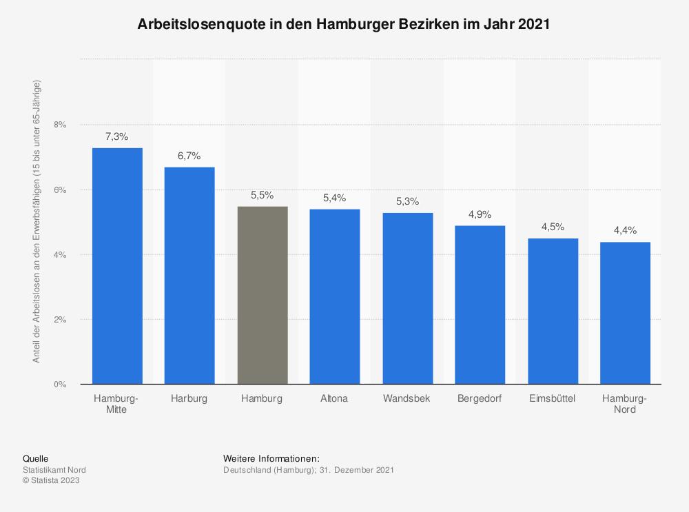 Statistik: Anzahl der Arbeitslosen in Hamburg nach Bezirken im Jahr 2018  | Statista